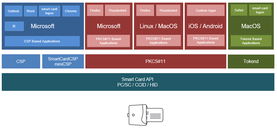 Smart Card Middleware, the Big Picture